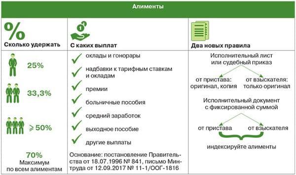 s-kakih-dohodov-uderzhivayutsya-alimenty