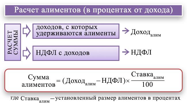 alimenty-uderzhivayutsya-posle-uderzhaniya-ndfl-ili-do