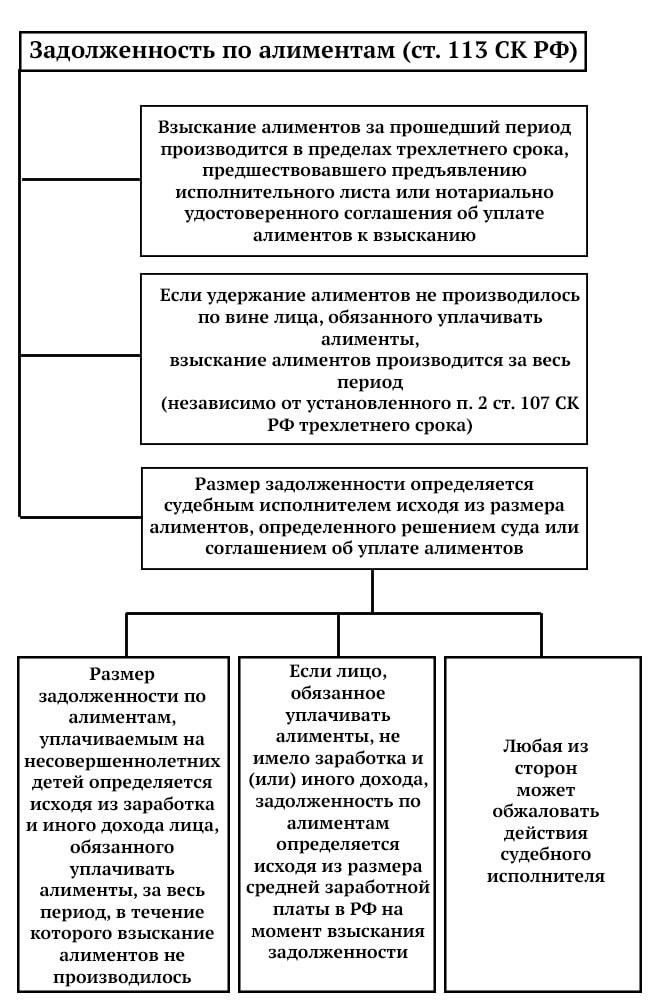 poryadok-vzyskaniya-zadolzhennosti-po-alimentam