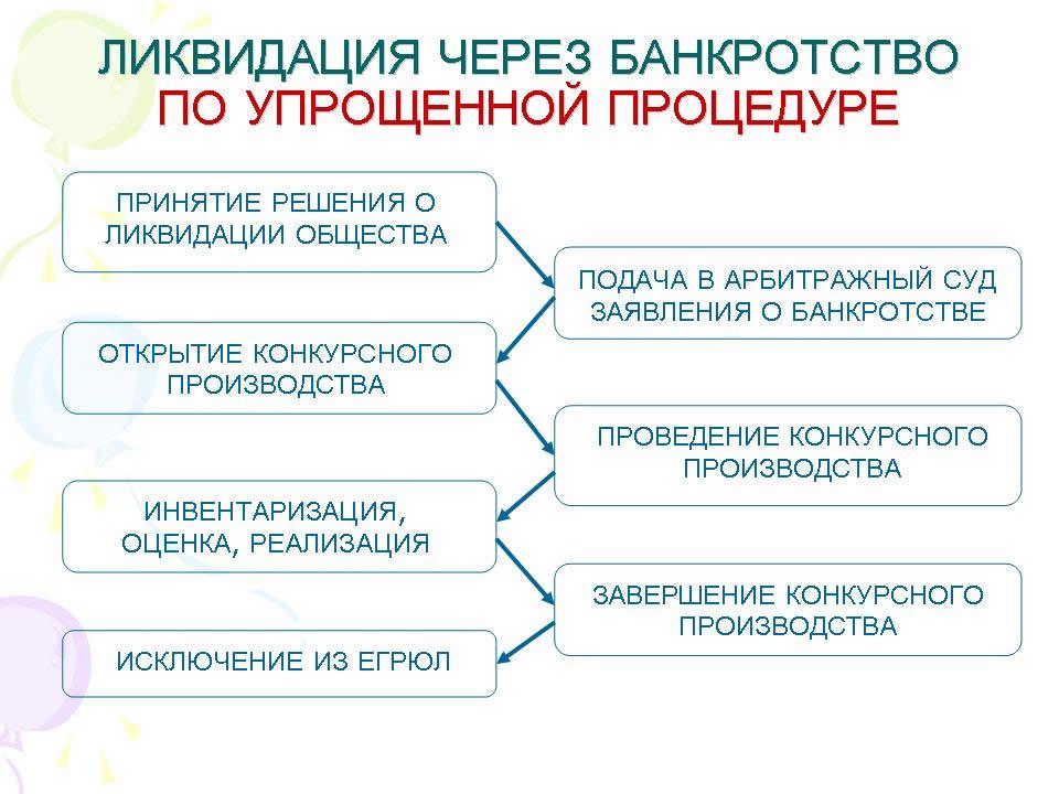 ФЗ № 127 о несостоятельности (банкротстве) в 2019 году: все изменения и дополнения