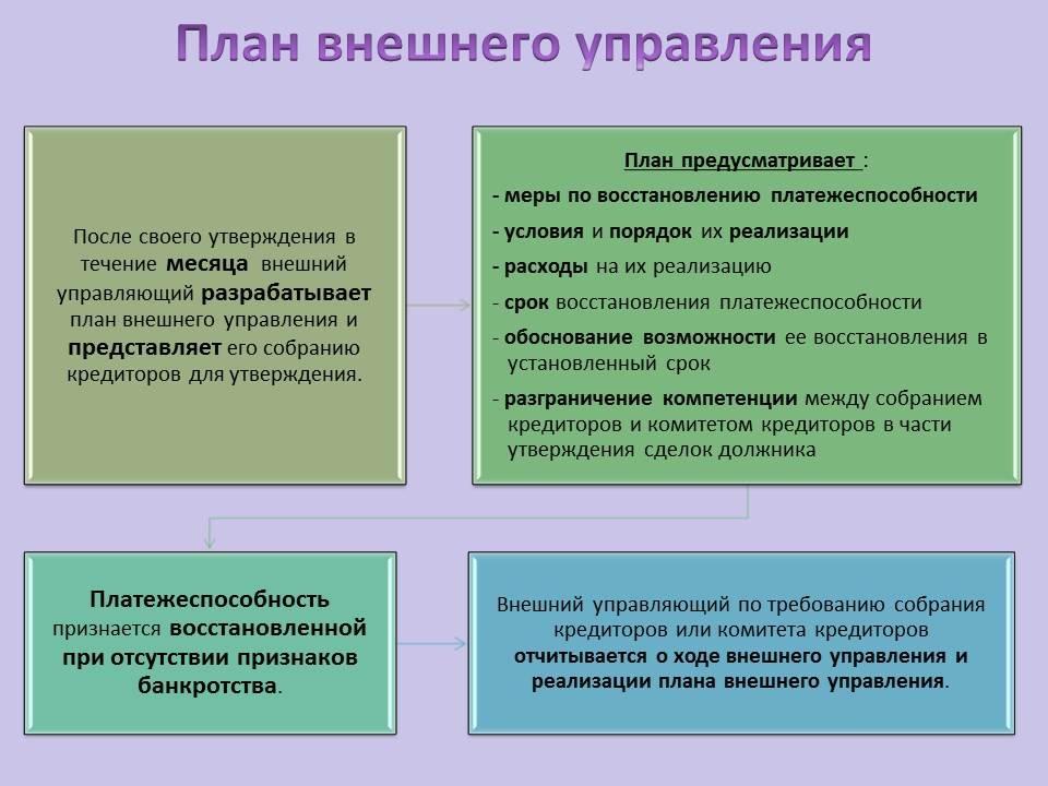 Внешнее управление при банкротстве: цель и этапы проведения, чем завершается