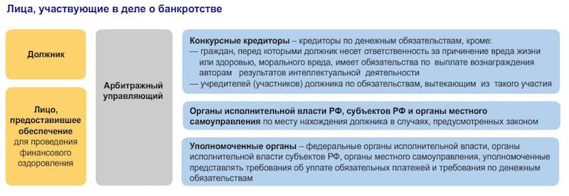 bankrotstvo-yur-lic