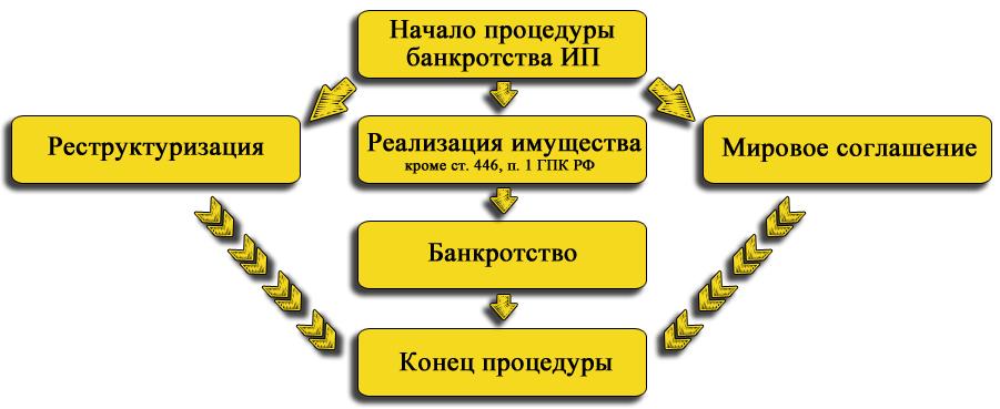 osobennosti-bankrotstva-individualnyh-predprinimatelej