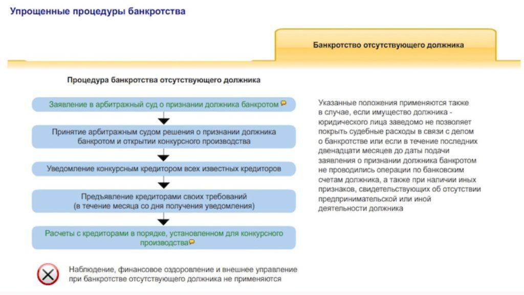 v-kakih-sluchayah-provoditsya-bankrotstvo